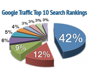 Google's Top 10 Ranking Percentages from Page 1 SEO Services