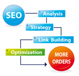 SEO Strategies by Page 1 SEO Services