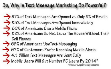 Why is text marketing so Powerful?