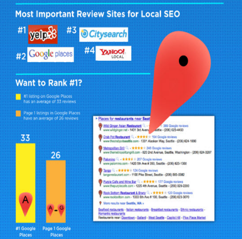 Most important review sites for local SEO - From Page 1 SEO Services