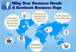 Why Your Business Needs a Facebook Business Page
