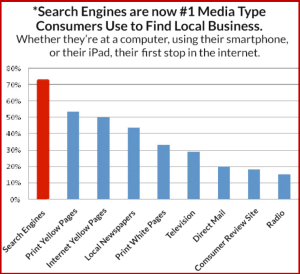 Local Consumer Search Results Usage Comparision, provided by Page 1 SEO Services in Dayton Ohio