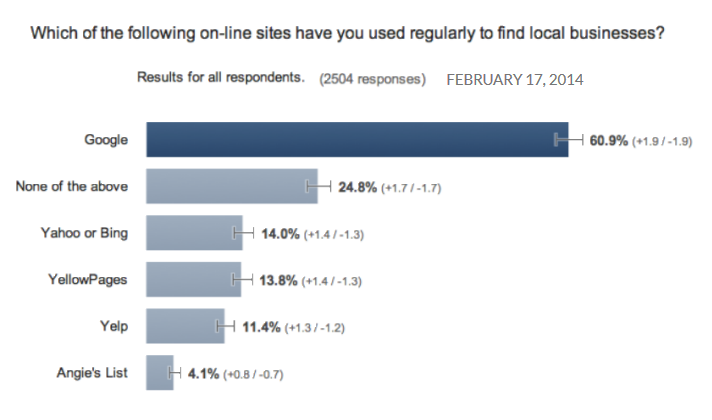 Survey - Which On-Line Sites Do We Use To Find A Local Business - Page 1 SEO Services in Dayton Ohio